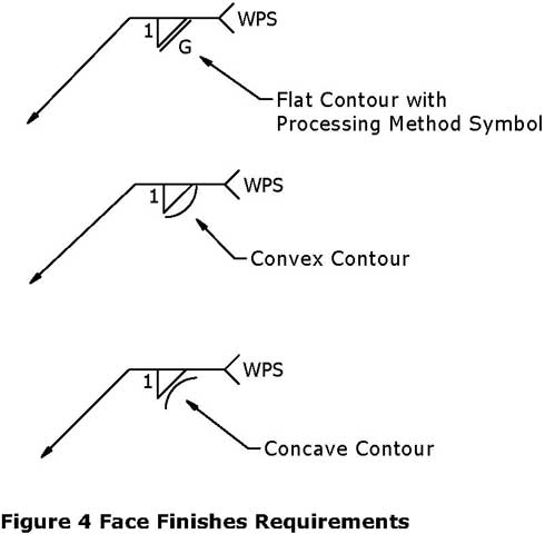 Contour of fillet welds