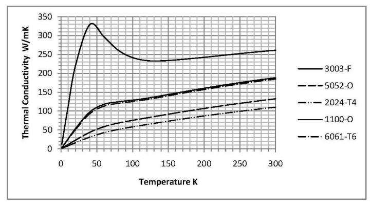 heat shields  materials and cost considerations