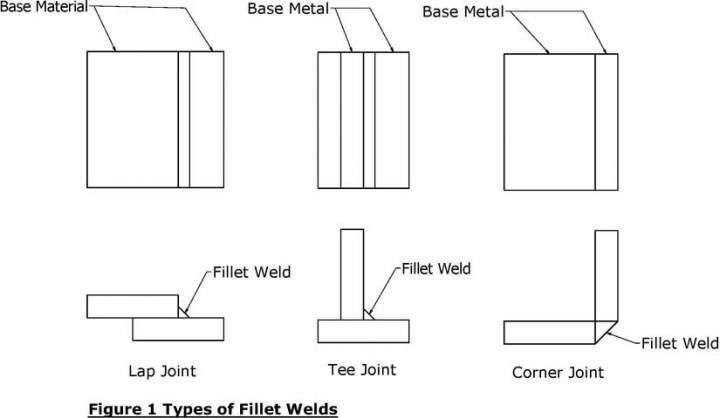 Fillet Weld types