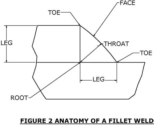 The anatomy of a fillet weld