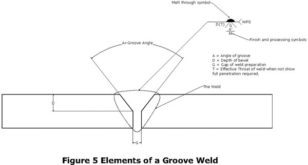 groove weld diagram data wiring diagrams