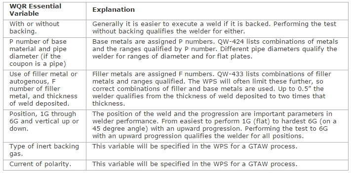 Welder Qualifications Requirements Meyer Tool Mfg