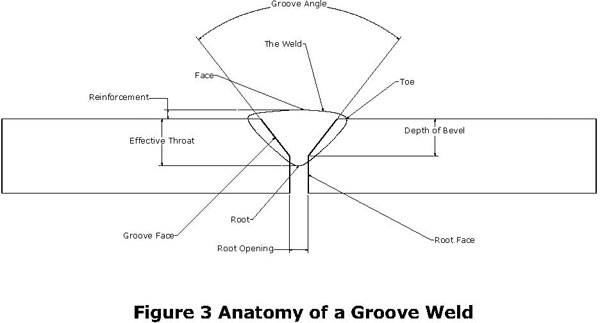 Anatomy of a groove
